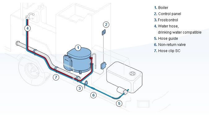 Truma Water Heater Wiring Diagram : Truma ultrastore litre gas and electric water heater